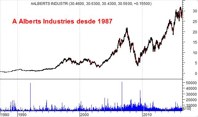 AAlberts Industries, gráfico de longo prazo