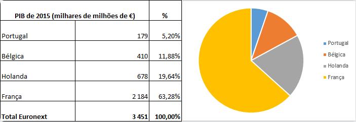 Bolsa de Lisboa: Peso das economias das bolsas da Euronext