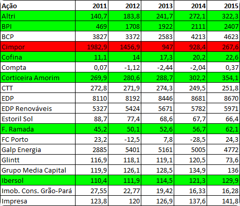 Capital próprio das empresas cotadas na Euronext Lisboa