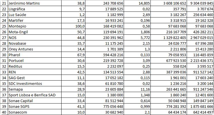 Valor das empresas cotadas na Bolsa de Lisboa