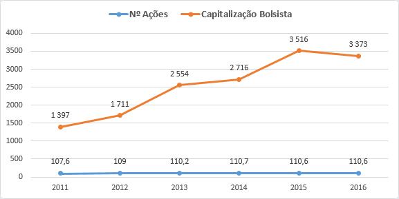 Número de ações e capitalização bolsista Aalberts