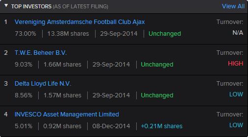 Quatro mariores acionistas AJAX