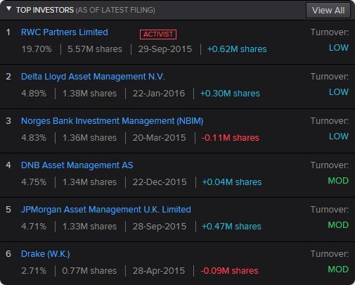 AMG principais acionistas