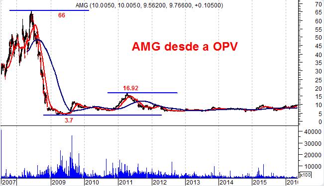 AMG Gráfico de longo prazo