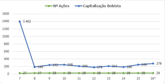 AMG capitalização bolsista
