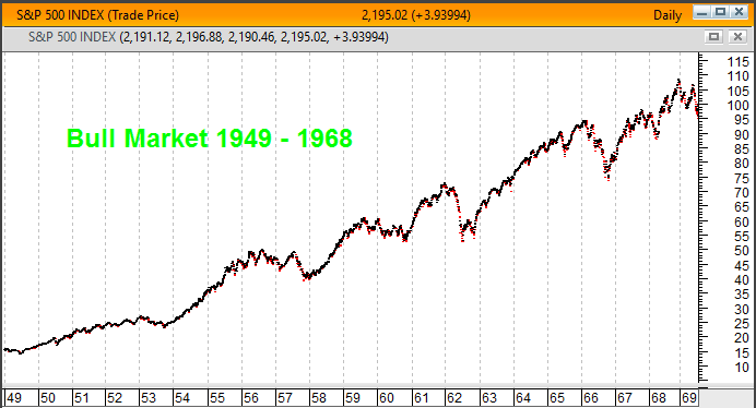 Warren Buffett - Gráfico bull market 1949 e 1968