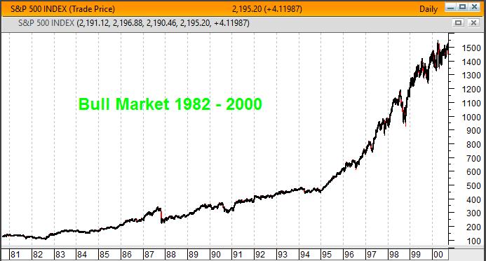 Warren Buffett no maior bull market da história, entre 1982 e o ano 2000
