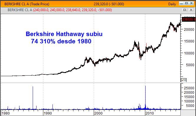 Gráfico de longo prazo da Bershire Hathaway