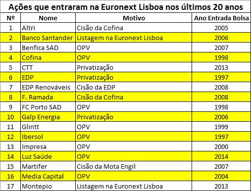 Ações que entraram na Euronext Lisboa nos últimos 20 anos