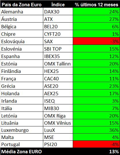 PSI 20 versus índices países zona euro