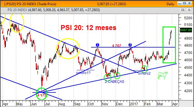 PSI20 Gráfico cotação 12 meses