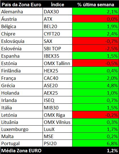 Bolsas da zona euro comparativo última semana