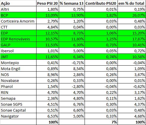 Empresas cotadas no PSI20, peso no índice