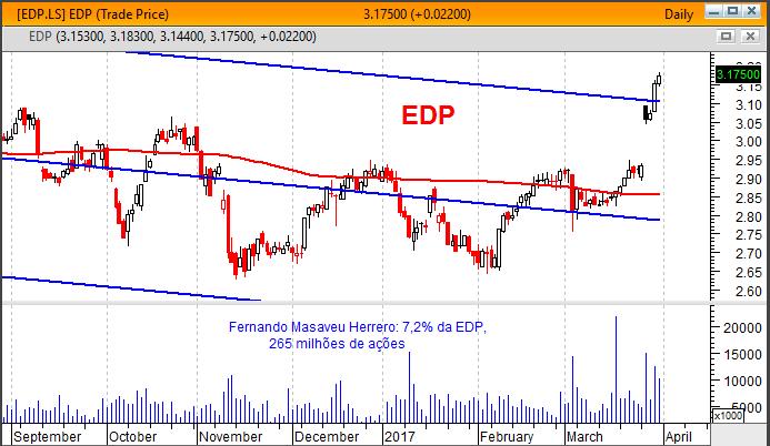 Peso da EDP no índice PSI20