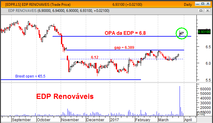 EDP Renováveis no PSI20