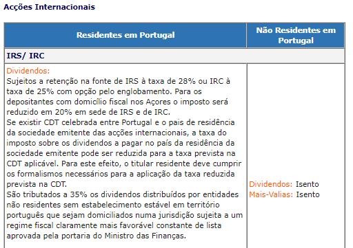 Taxas de imposto sobre dividendos ações internacionais