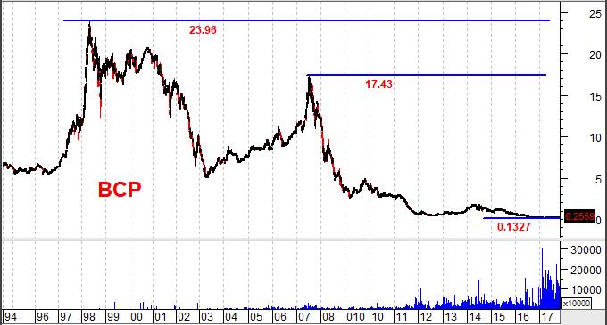gráfico bcp longo prazo bolsa