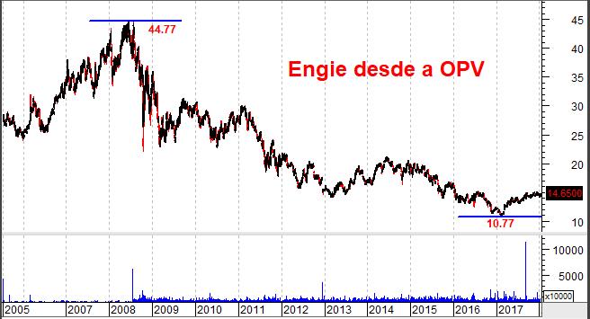 Gráfico de Longo Prazo da Engie