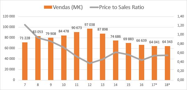 Evolução das Vendas e Price to Sales Ratio da Engie