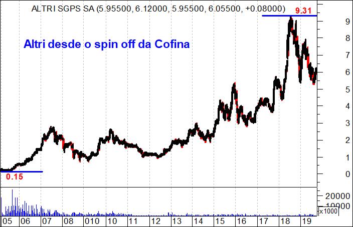 Gráfico com a evolução da cotação da Altri desde o spin off da Cofina