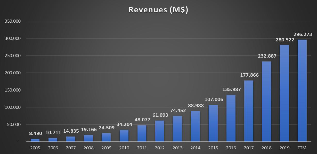 Evolução das receitas da Amazon desde 2005 até 2020 (receitas previstas) - NASDAQ: AMZN