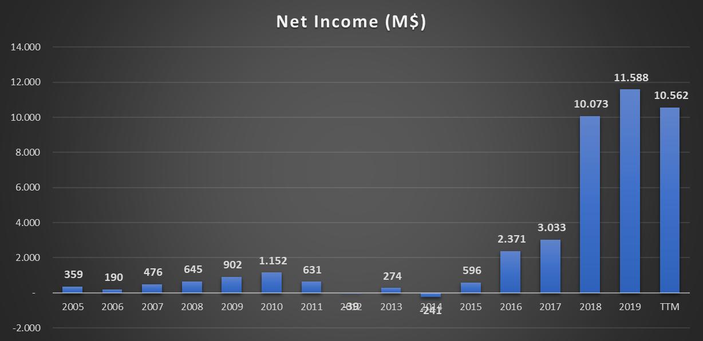 Evolução do lucro da Amazon desde 2005 até 2020 (lucro previsto) - NASDAQ: AMZN