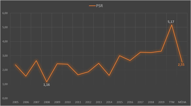 Price to Sales Ratio - PSR - das ações da Amazon - NASDAQ: AMZN