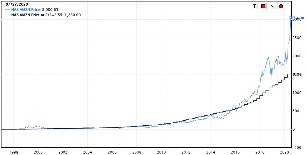 perspectiva da cotação real da Amazon e a cotação ao PSR de 2,55