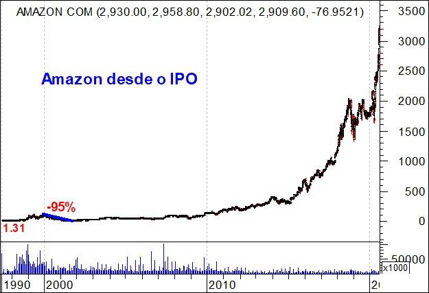 Gráfico de longo prazo Amazon Inc - NASDAQ: AMZN