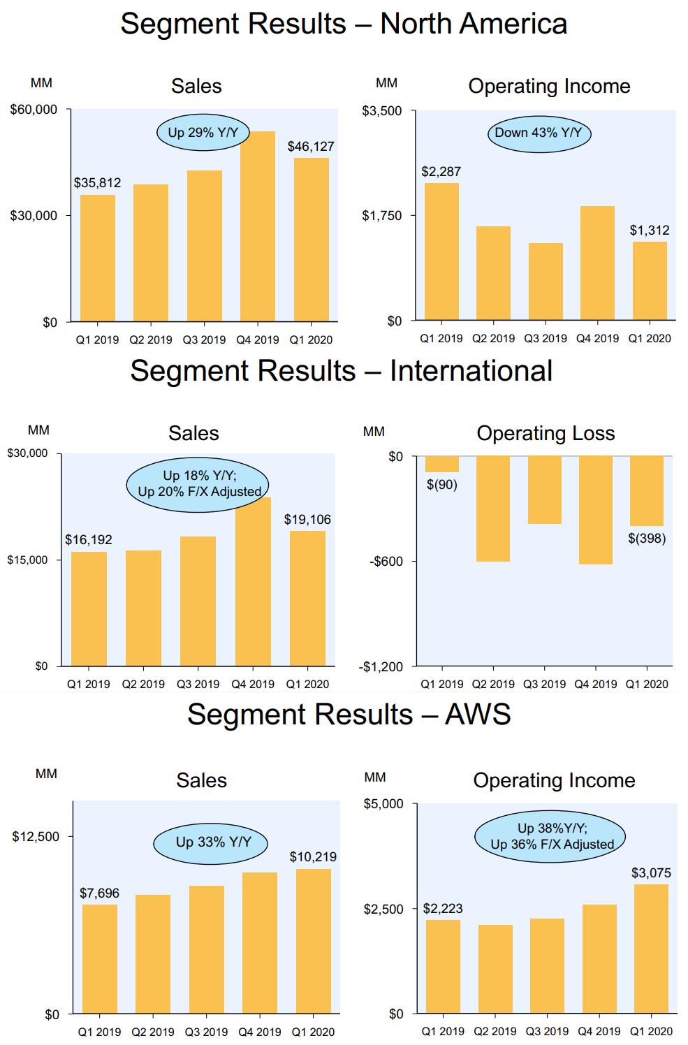 Vendas da Amazon por segmento e localização - NASDAQ: AMZN
