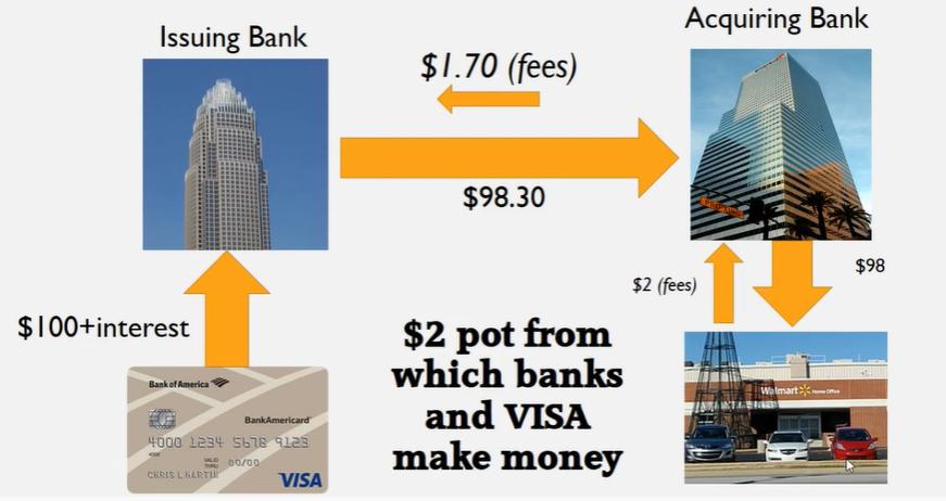 Como a VISA ganha dinheiro
