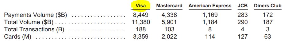 VISA: líder mundial de pagamentos - Ações da VISA - NYSE V