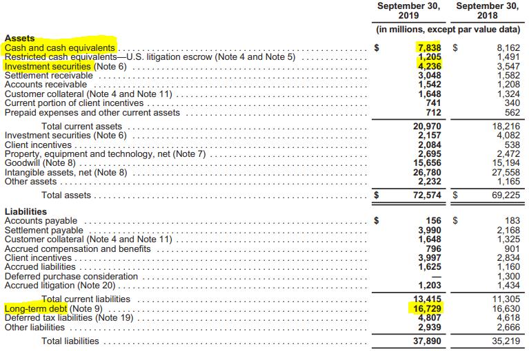 Dívida financeira de longo prazo e valor em Caixa e os Investimentos de curto prazo da VISA