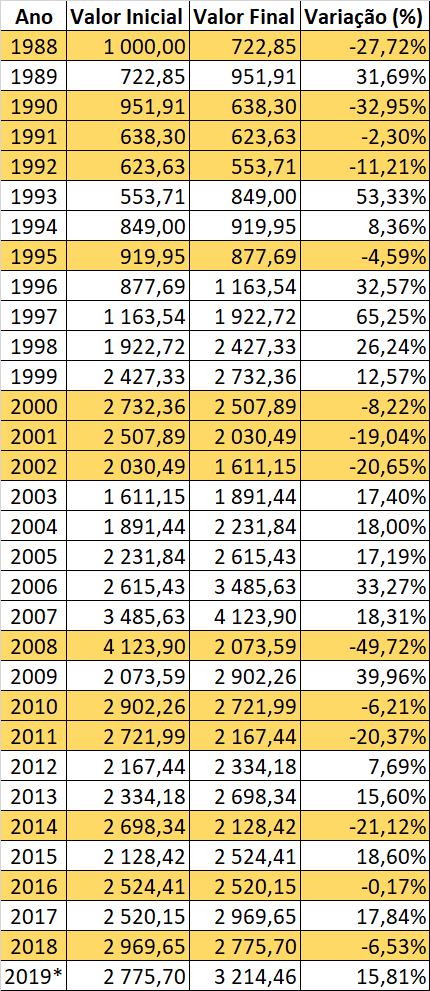 Qual foi a variação do PSI Geral em cada ano?