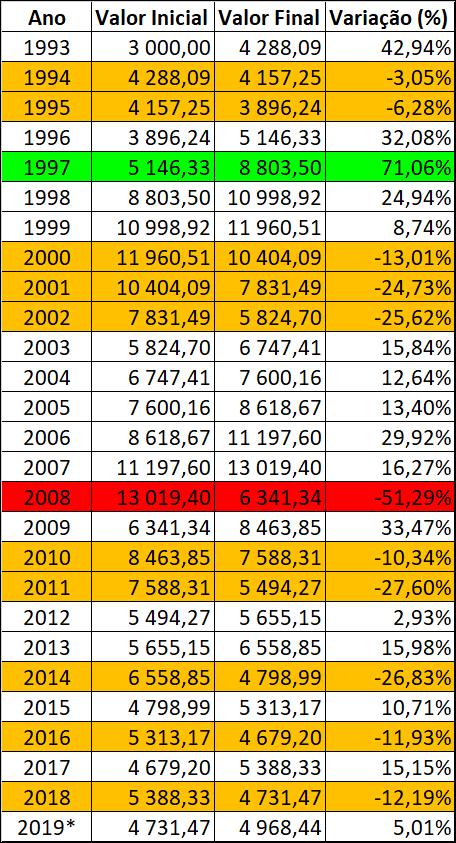variação do PSI 20 em cada ano - desde 1993 até 2019