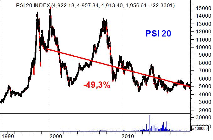 Gráfico PSI 20 últimos 20 anos