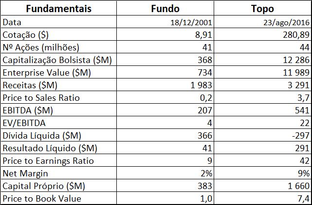 Acuity Brands - Situação Fundamental no Fundo e no Topo