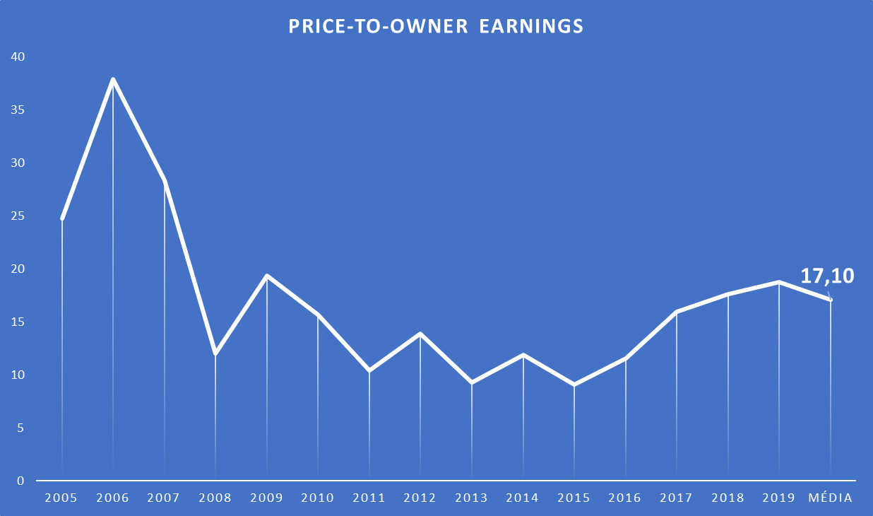 Price-to-Owner-Earnings da Apple NASDAQ: AAPL