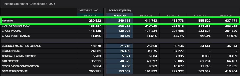 Balanço da Amazon - NASDAQ: AMZN