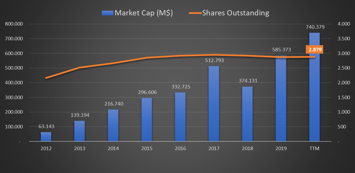 Market Cap (capitalização bolsista do Facebook) e shares outstanding NASDAQ: FB