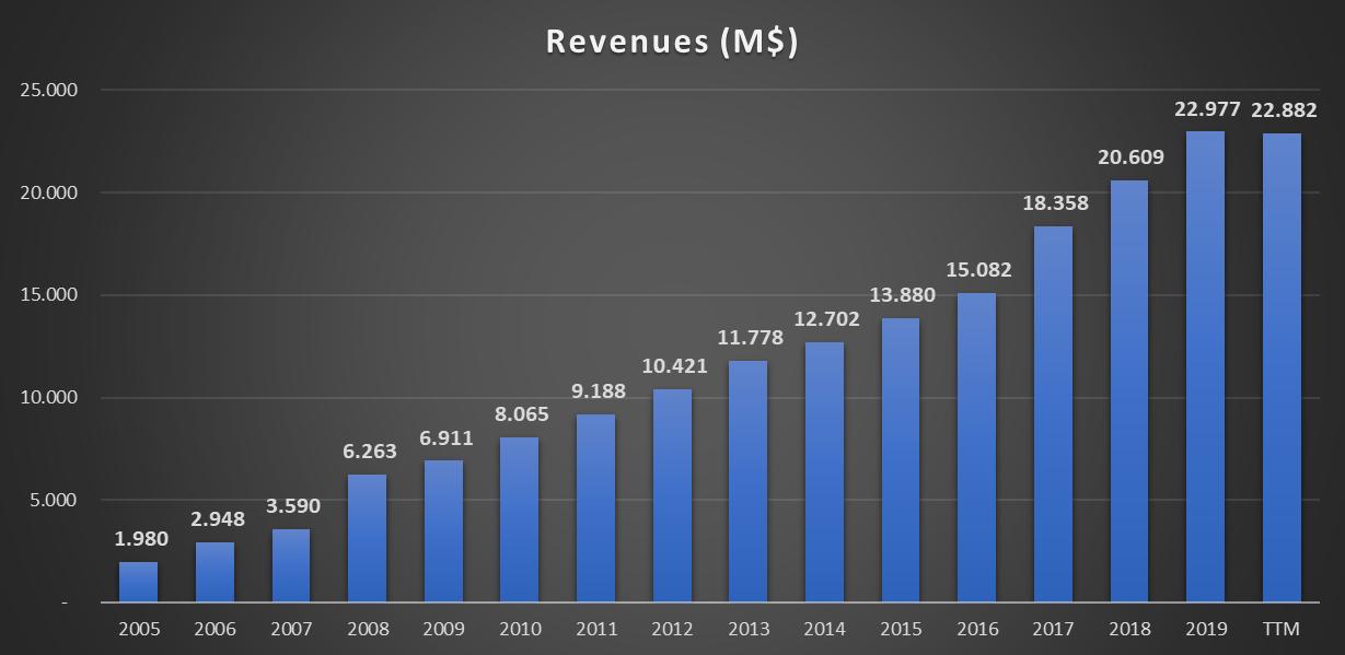 VISA: Informação Financeira - Receitas desde 2005 até 2019 e estimativas para 2020