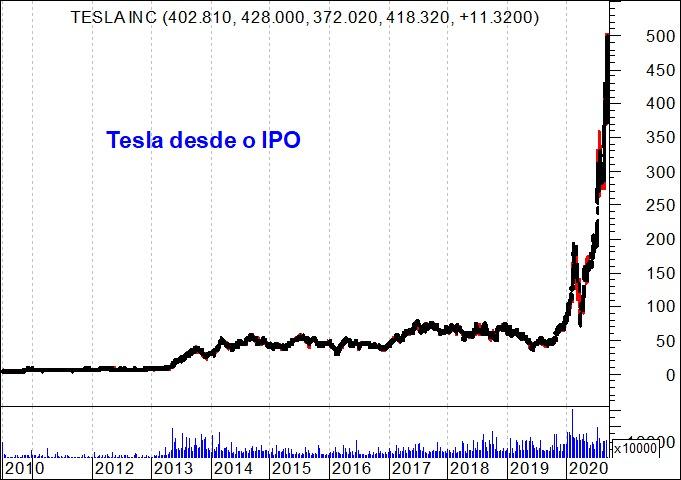 Gráficos das Ações da Tesla desde o IPO