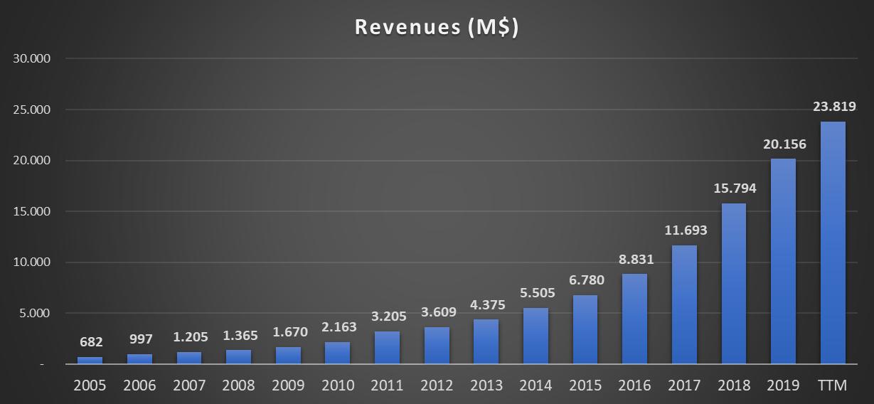 Netflix ( NFLX - NASDAQ): gráfico da evolução da receita desde 2005