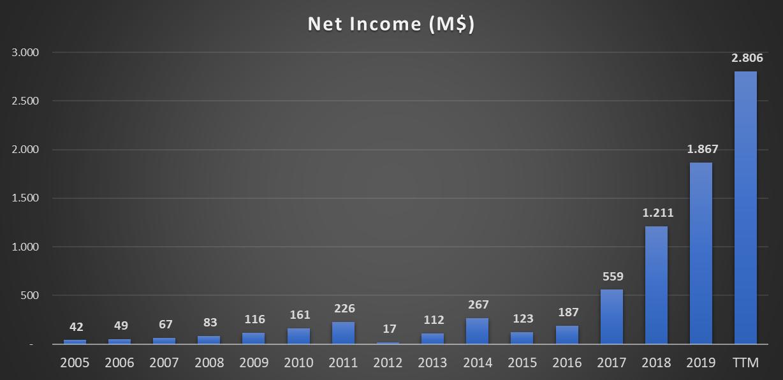 Netflix ( NFLX - NASDAQ): gráfico da evolução do lucro desde 2005