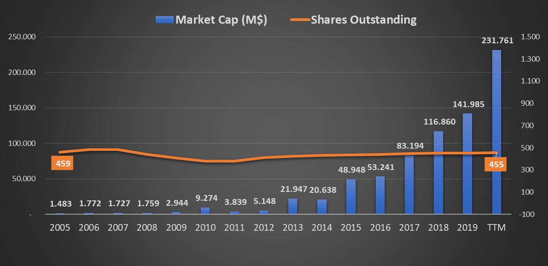 Netflix ( NFLX - NASDAQ): gráfico da evolução do número de ações e capitalização bolsista