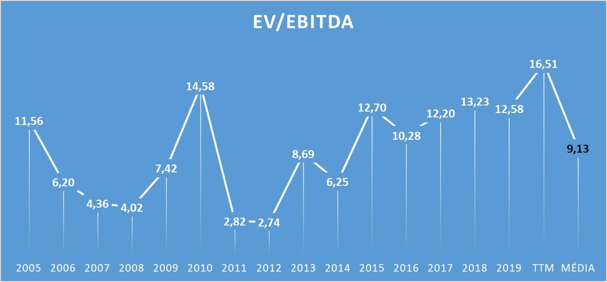 Netflix ( NFLX - NASDAQ): EV/EBITDA