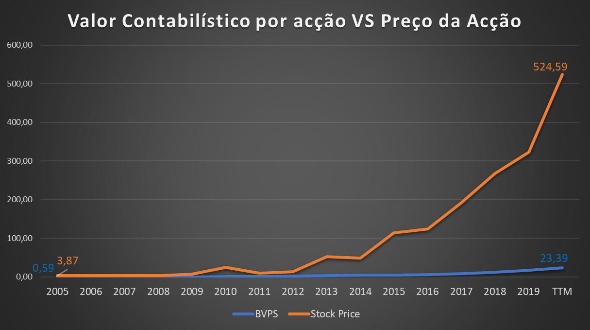 Netflix ( NFLX - NASDAQ): Valor contabilístico por ação vs preço da ação