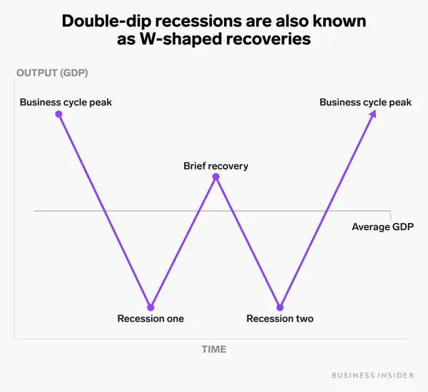 double dip ou uma dupla recessão