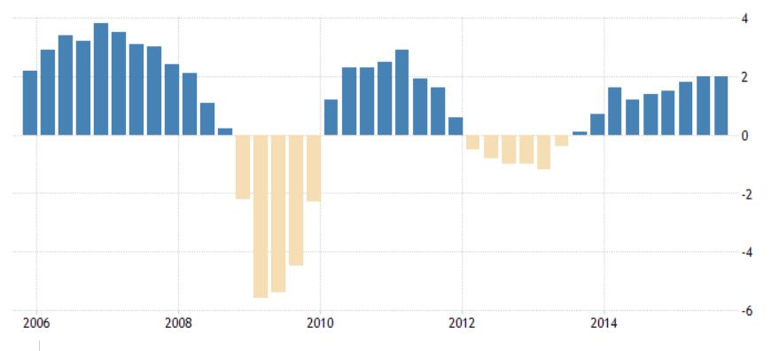 Dupla recessão na Zona Euro - 2010/2012