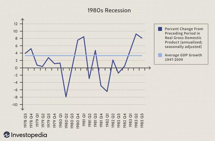 Dupla recessão nos Estados Unidos - 1980/1982